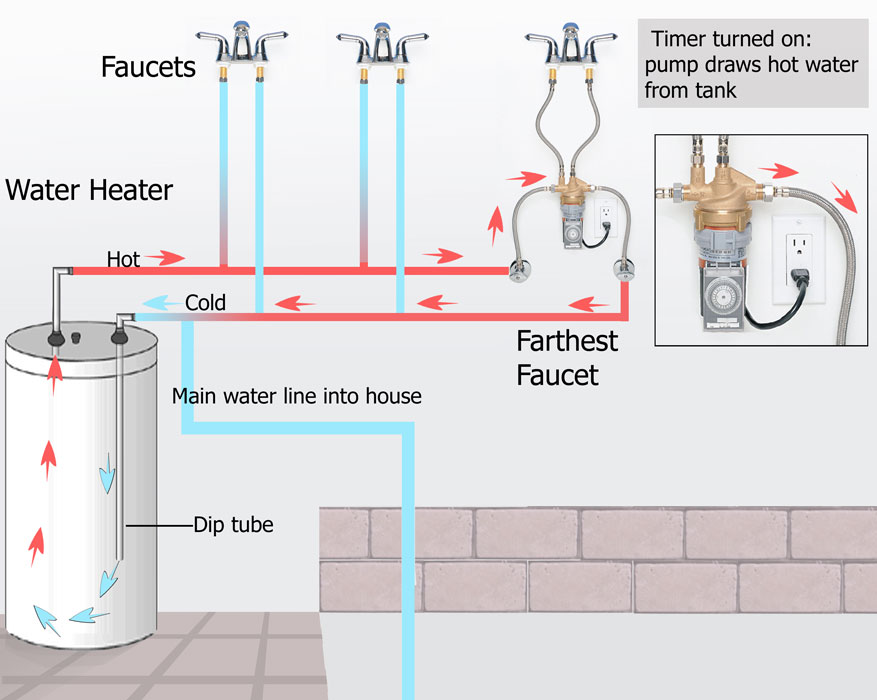 Charlotte hot water heaters