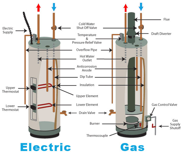How To Troubleshoot A Leaky Water Heater E R Services